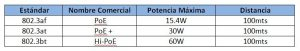 tabla comparativa poe